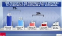 Δημοσκόπηση ΣΚΑΪ μετά από την άρση των μέτρων: Στο 20,5% η διαφορά ΝΔ – ΣΥΡΙΖΑ