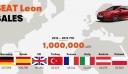 Το Leon έφτασε το 1 εκατομμύριο πωλήσεις από το λανσάρισμα του το 2012
