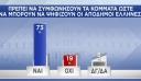 Δημοσκόπηση: Αυτή είναι η διαφορά ανάμεσα σε ΝΔ και ΣΥΡΙΖΑ