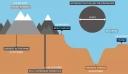 Επιστήμονες έσκαψαν αυτήν την τεράστια τρύπα 12 χλμ «στο κέντρο της γης»! Αυτό που βρήκαν θα σας αφήσει άφωνους