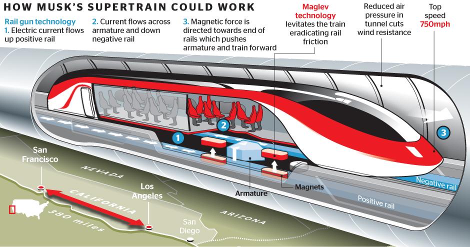 Σχεδιάζεται το υπερηχητικό τραίνο που θα κάνει το… Αθήνα-Θεσσαλονίκη σε 30 λεπτά [εικόνες]