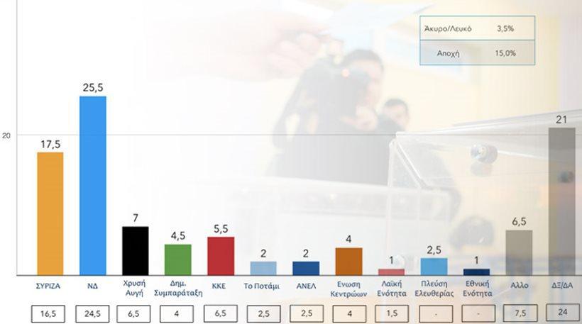 Προβάδισμα οκτώ μονάδων για τη ΝΔ σε νέα δημοσκόπηση
