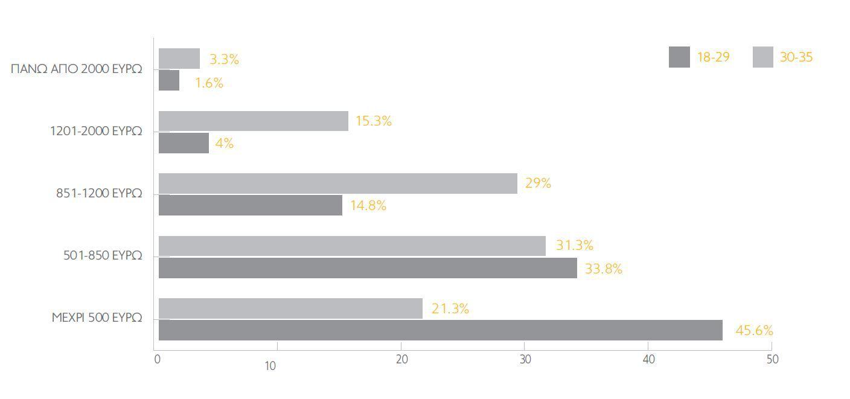 Ακόμη πιο χαμηλά: Μισθό κάτω από 500 ευρώ παίρνουν οι νέοι το 2016