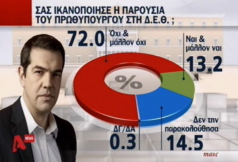 Δημοσκόπηση: Χωρίς ελπίδα δηλώνουν 8 στους 10 Έλληνες