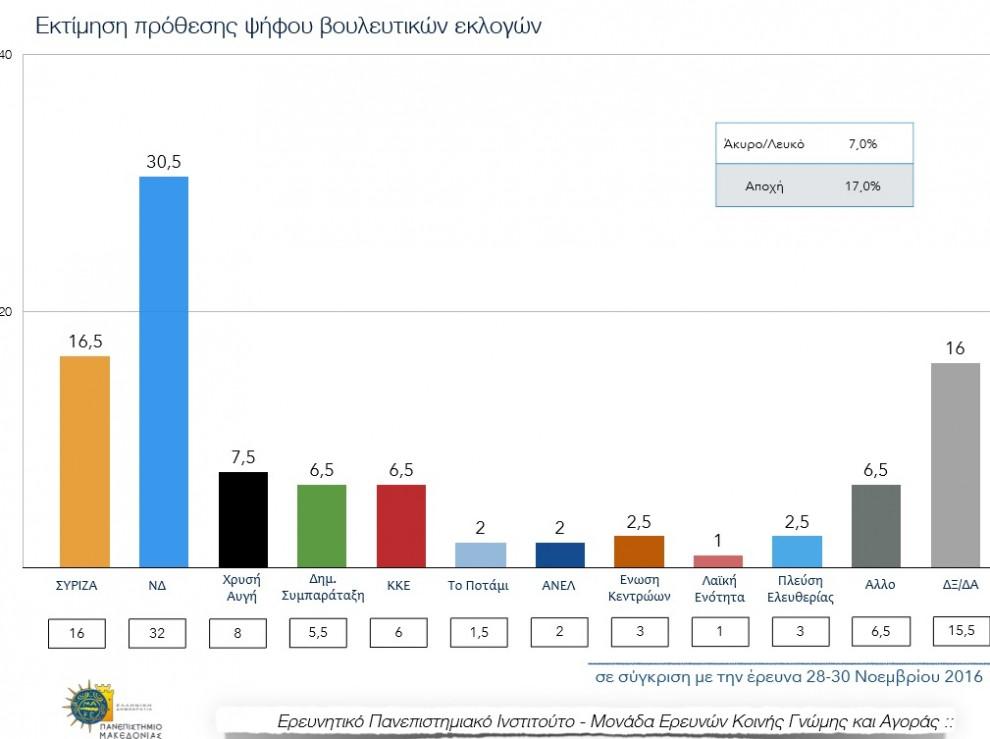 Δημοσκόπηση ΠΑΜΑΚ: Καταρρέει ο Τσίπρας – Μια ανάσα από την αυτοδυναμία η ΝΔ (κάρτες αποτελέσματα)