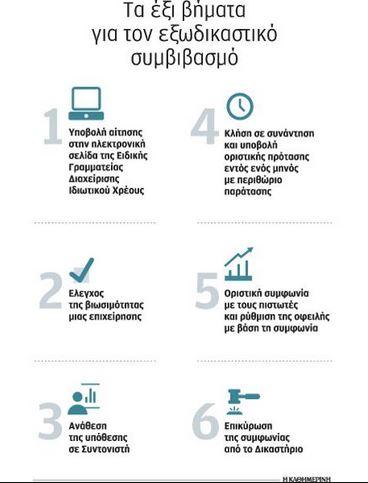 Οφειλές σε τράπεζες-Ταμεία-εφορίες: Τα 6 βήματα του εξωδικαστικού συμβιβασμού