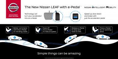 To νέο Nissan LEAF θα εφοδιάζεται με e-Pedal!