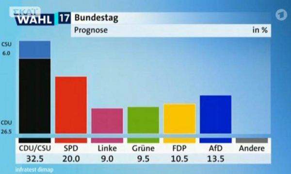 Έκλεισαν οι κάλπες στην Γερμανία – Τα Exit Polls δίνουν τρίτη θέση σε ακροδεξιό κόμμα