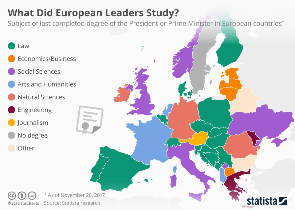Tι σπούδασαν οι ηγέτες των κρατών της Ε.Ε;