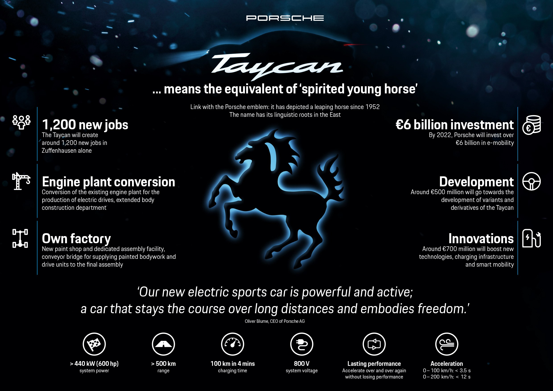 Taycan: Αυτό είναι το όνομα του πρώτου πλήρως ηλεκτρικού sport αυτοκινήτου της Porsche