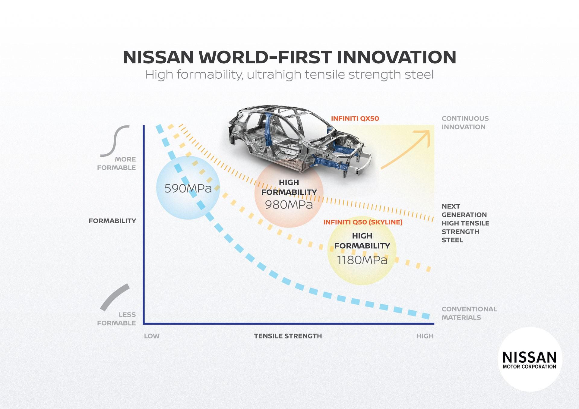 Υπερ-ύψηλης αντοχής χάλυβα σε περισσότερα νέα οχήματα της θα χρησιμοποιεί η Nissan