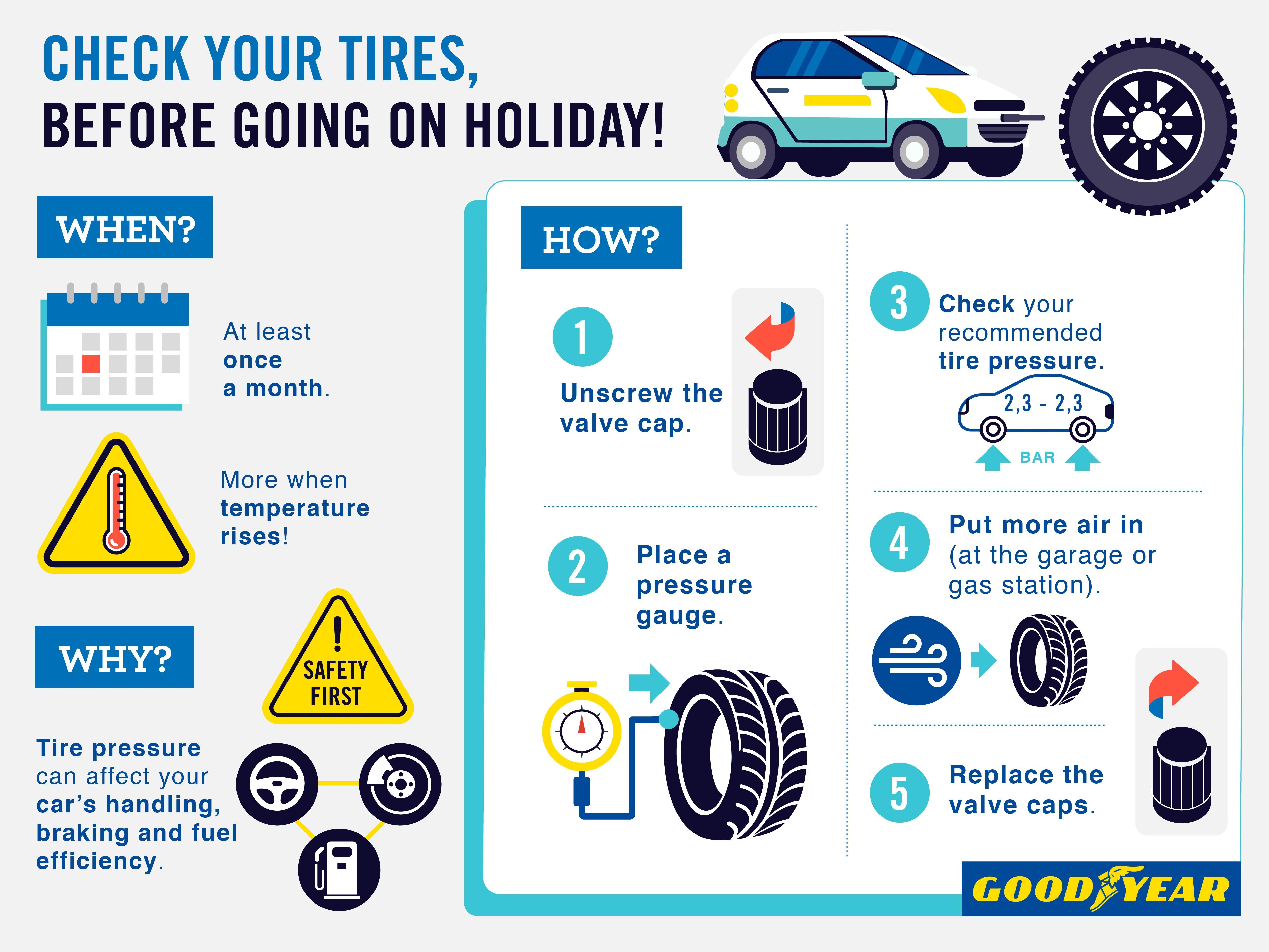 Οι τέσσερις συμβουλές της Goodyear πριν φύγετε για διακοπές