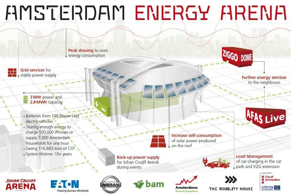 Το μεγαλύτερο σύστημα αποθήκευσης ενέργειας της Ευρώπης, στο στάδιο Johan Cruijff Arena.
