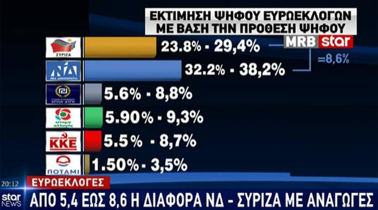 Εκλογές 2019: Οι δύο νέες δημοσκοπήσεις και η διαφορά ΣΥΡΙΖΑ-ΝΔ