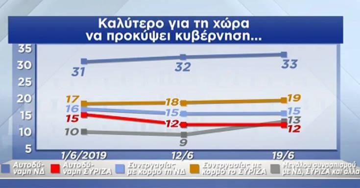 Εθνικές εκλογές 2019: Η διαφορά Νέας Δημοκρατίας-ΣΥΡΙΖΑ σε νέα δημοσκόπηση