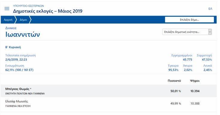 Αποτελέσματα Εκλογών 2019: Θρίλερ στα Ιωάννινα με 6 ψήφους διαφορά
