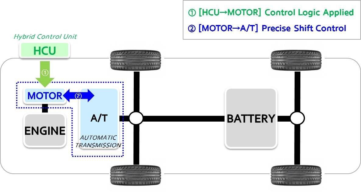 Η Hyundai καινοτομεί στα υβριδικά οχήματα με το Active Shift Control