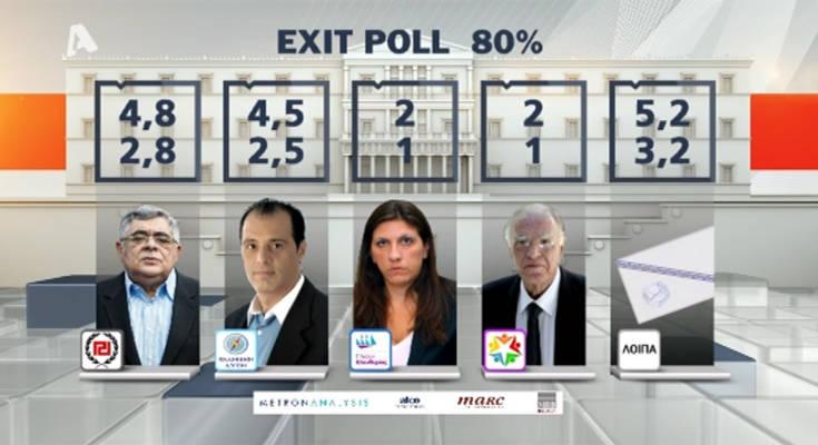 Θρίλερ με δύο κόμματα για την είσοδό τους στη Βουλή