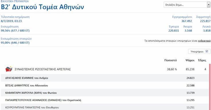 Αποτελέσματα εθνικών εκλογών 2019: Μάχη ψήφο- ψήφο για Παπαχριστόπουλο και Κουρουμπλή