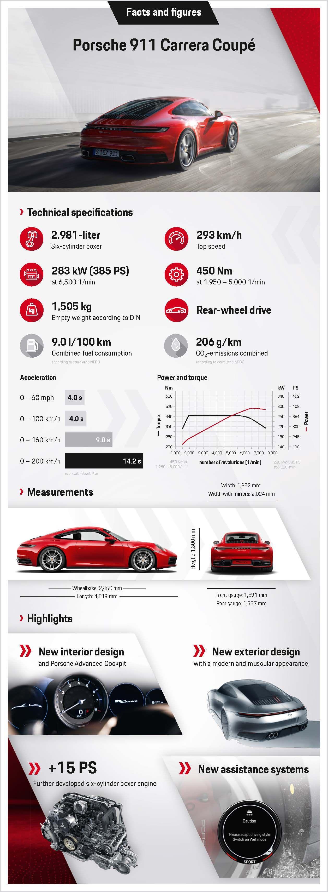 Νέα Porsche 911 Carrera Coupe και Cabriolet