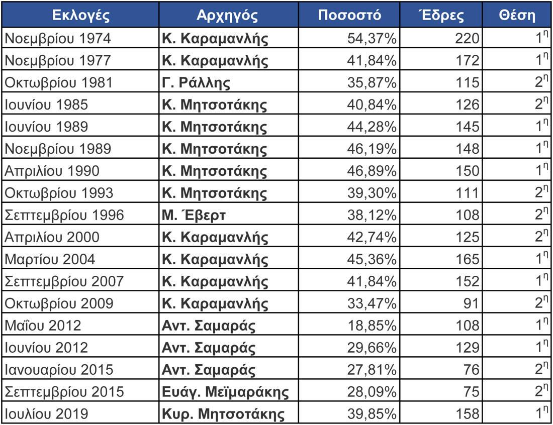 Τα ποσοστά της Νέας Δημοκρατίας στις 18 εκλογικές αναμετρήσεις και πού οδήγησαν οι αρχηγοί το κόμμα