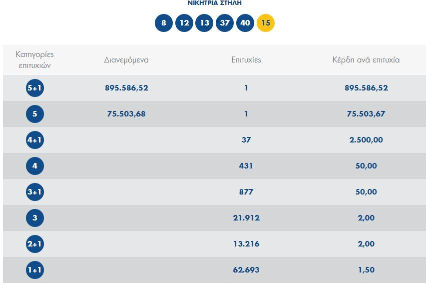 Κλήρωση Τζόκερ: Ένας υπερτυχερός κέρδισε 895.000 ευρώ