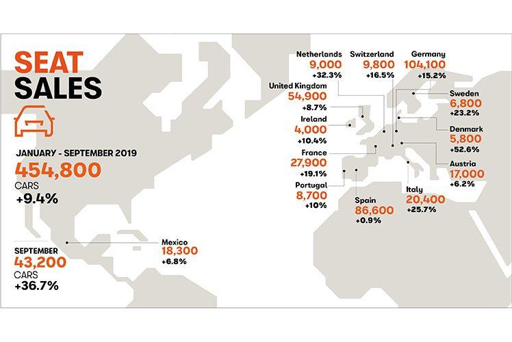Αύξηση των πωλήσεων SEAT κατά 37% το Σεπτέμβριο