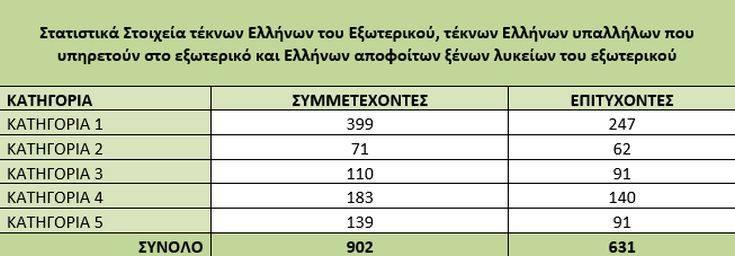 Πανελλήνιες 2019: Ανακοινώθηκαν τα αποτελέσματα για υποψηφίους κατοίκους εξωτερικού