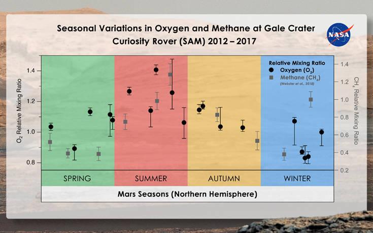 NASA: Μυστήριο με το οξυγόνο στον Άρη