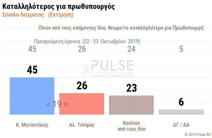 Δημοσκόπηση: Στις 14 μονάδες η διαφορά ανάμεσα σε ΝΔ και ΣΥΡΙΖΑ