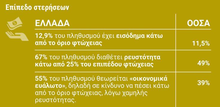 Αποκαλυπτική έρευνα: Το πλουσιότερο 10% του πληθυσμού στην Ελλάδα κατέχει το 42% του καθαρού πλούτου