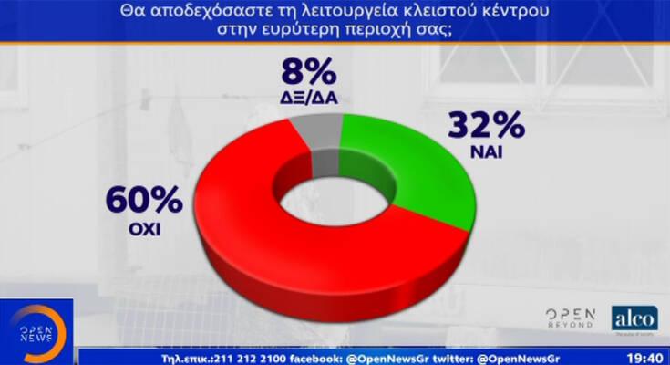 Δημοσκόπηση Open: 3 στους 4 πολίτες ικανοποιημένοι από την κυβέρνηση στο μεταναστευτικό