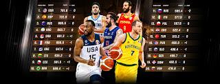 Η Ελλάδα παραμένει ψηλά στη λίστα της FIBA