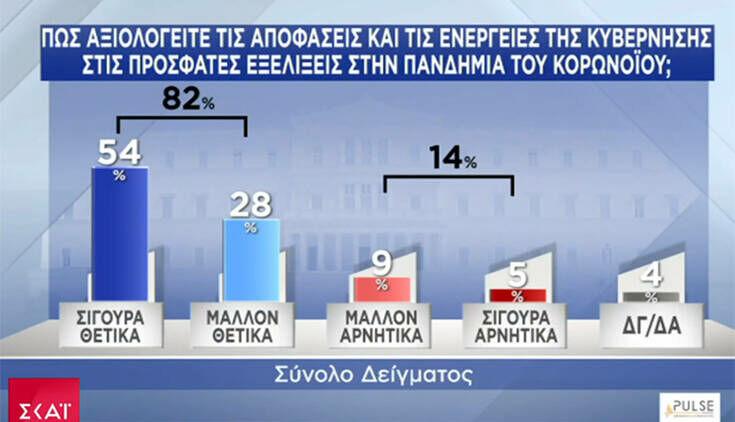 Δημοσκόπηση ΣΚΑΪ: Στις 23 μονάδες η διαφορά ΝΔ – ΣΥΡΙΖΑ εν μέσω κορονοϊού