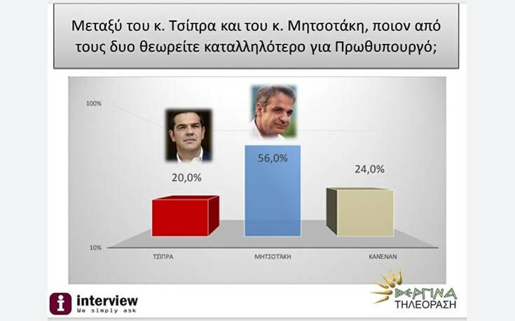 Δημοσκόπηση Interview: Πόσοι πιστεύουν ότι ο κορονοϊός προήλθε από εργαστήριο
