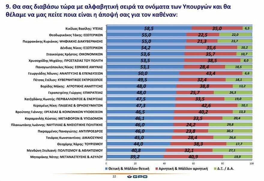 Δημοσκόπηση: Αγγίζει το 22% η διαφορά μεταξύ ΝΔ και ΣΥΡΙΖΑ