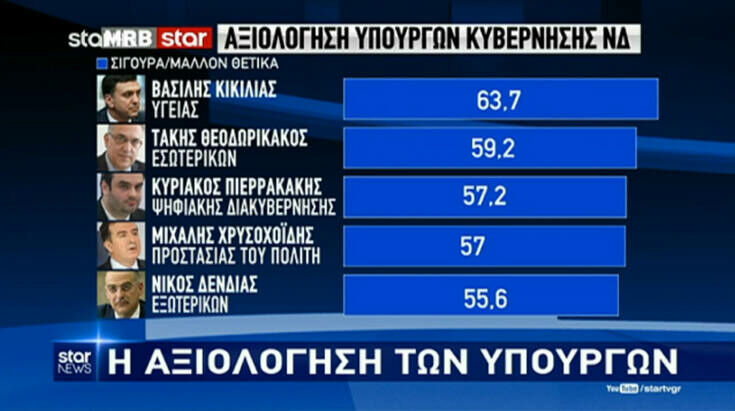 Δημοσκόπηση Star: Τι λένε οι Έλληνες για το σενάριο προώρων εκλογών και ποιος είναι ο δημοφιλέστερος υπουργός