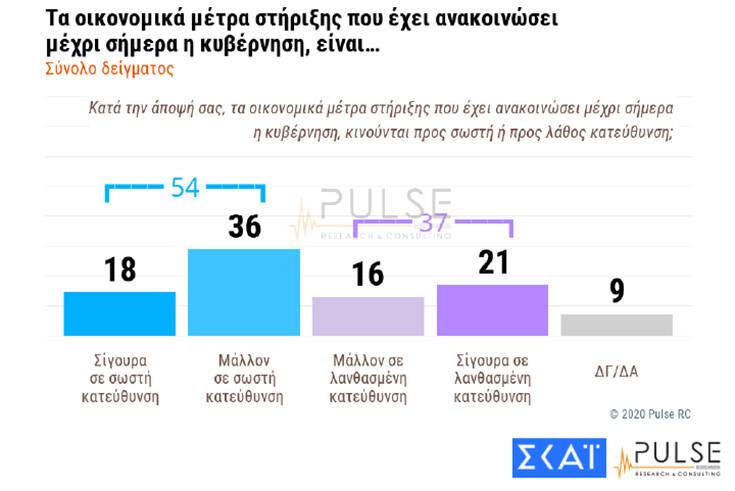 Δημοσκόπηση ΣΚΑΪ: 6 στους 10 Έλληνες θέλουν να πάνε διακοπές με καλές τιμές – Πώς κρίνουν τον Σωτήρη Τσιόδρα