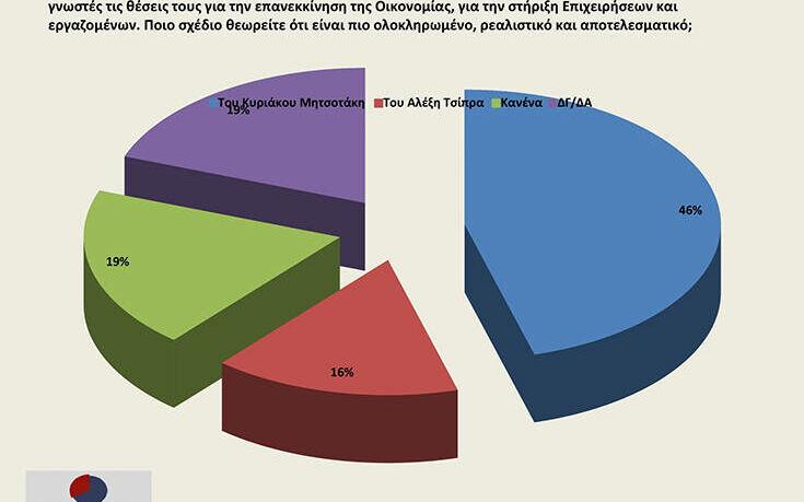 Δημοσκόπηση Opinion Poll: Στις 23,3 μονάδες η διαφορά ΝΔ – ΣΥΡΙΖΑ
