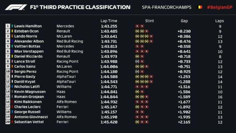 Lewis Hamilton : Ταχύτερος και στο Spa