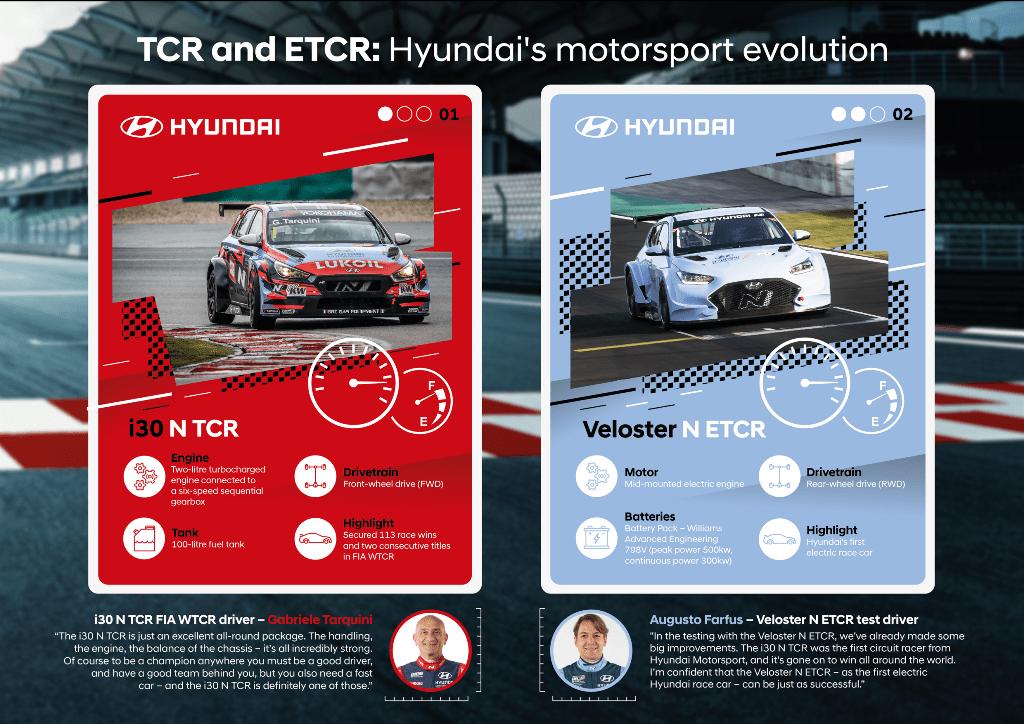 Veloster N ETCR–Το 1ο ηλεκτρικό αγωνιστικό αυτοκίνητο της Hyundai