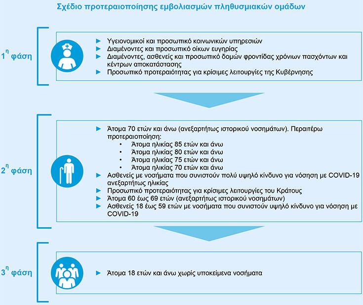SMS στο 13034 για το εμβόλιο του κορονοϊού: Το μήνυμα για να κλείσετε ραντεβού