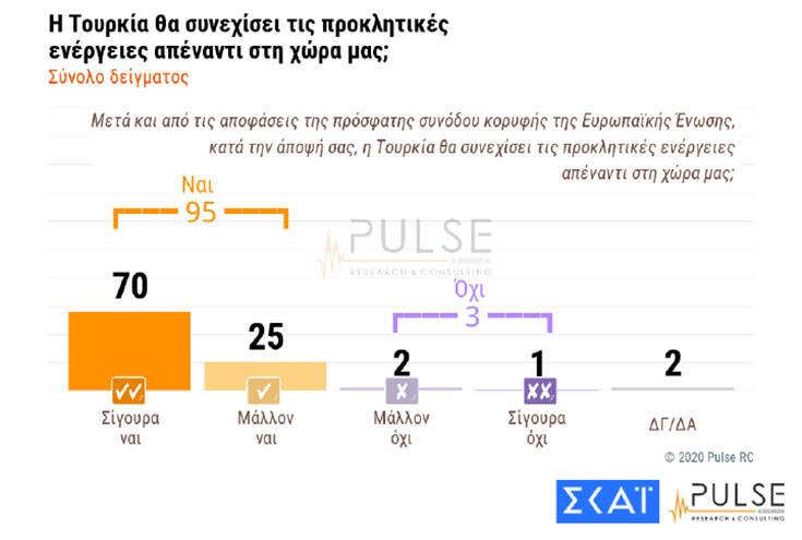 Δημοσκόπηση: Πόσοι Έλληνες θα έκαναν το εμβόλιο του κορονοϊού αμέσως και πόσοι… ποτέ