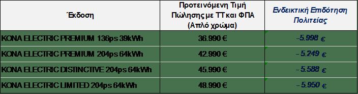 Hyundai KΟΝΑ Electric:Ηλεκτροκίνηση χωρίς συμβιβασμούς