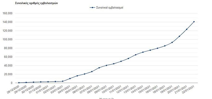 Εμβολιασμοί: Ξεπέρασαν τους 140.000 – Άνοιξε η πλατφόρμα για τα ραντεβού 80 – 84 ετών