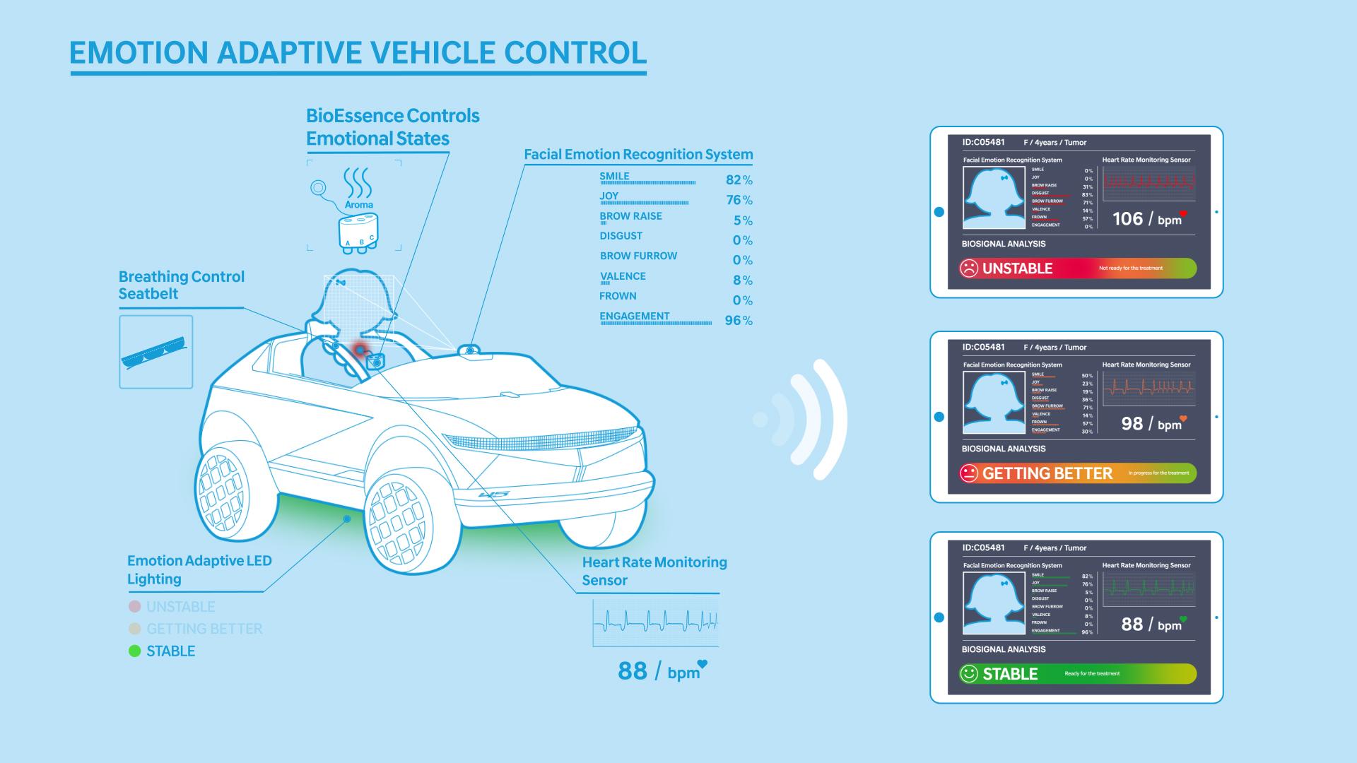 """Συναίσθημα στην κίνηση βάζει το mini EV """"45"""" της Hyundai Motor"""