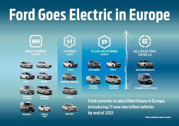 Νέο αυτόματο κιβώτιο διπλού συμπλέκτη για το υβριδικό Ford Puma EcoBoost Hybrid