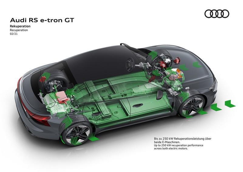 Η Audi αποκάλυψε το e-tron GT το ηλεκτρικό Gran Turismo
