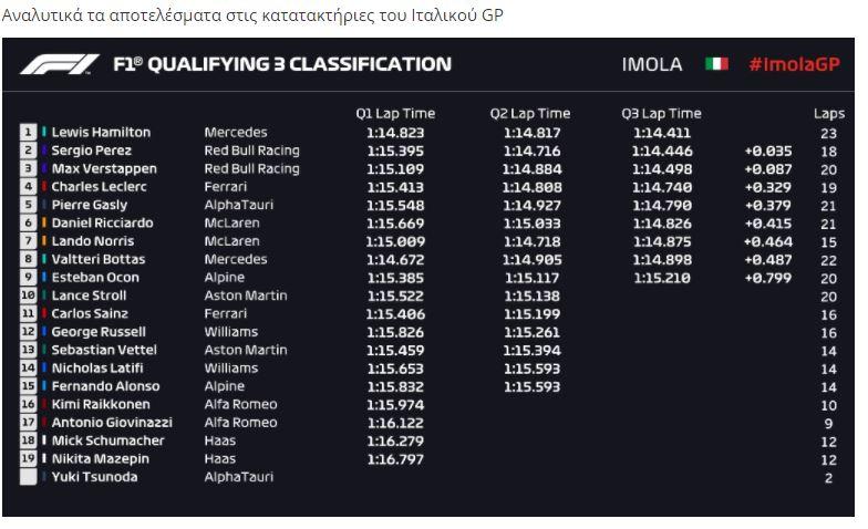 Μην ξεχαστείτε. Σήμερα στην Ίμολα έχει F1 στην πίστα Emilia Romagna