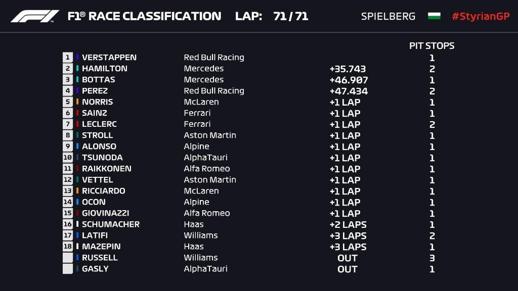Ο «περίπατος» του Max Verstappen στο GP της Στυρίας